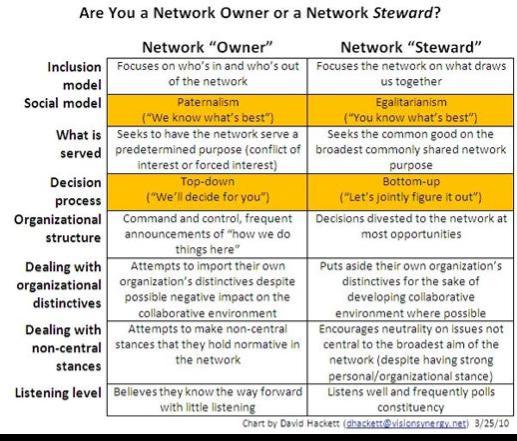 networkownersteward