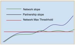 network v partnership - dhackett