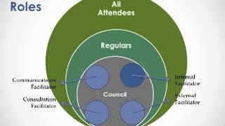 Webinar: Network Structures