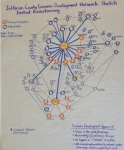 Hand-drawn Network Map
