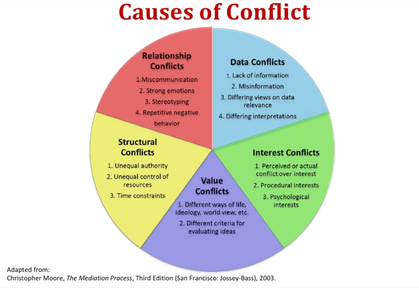 Christopher Moore's 5 Sources of Conflict